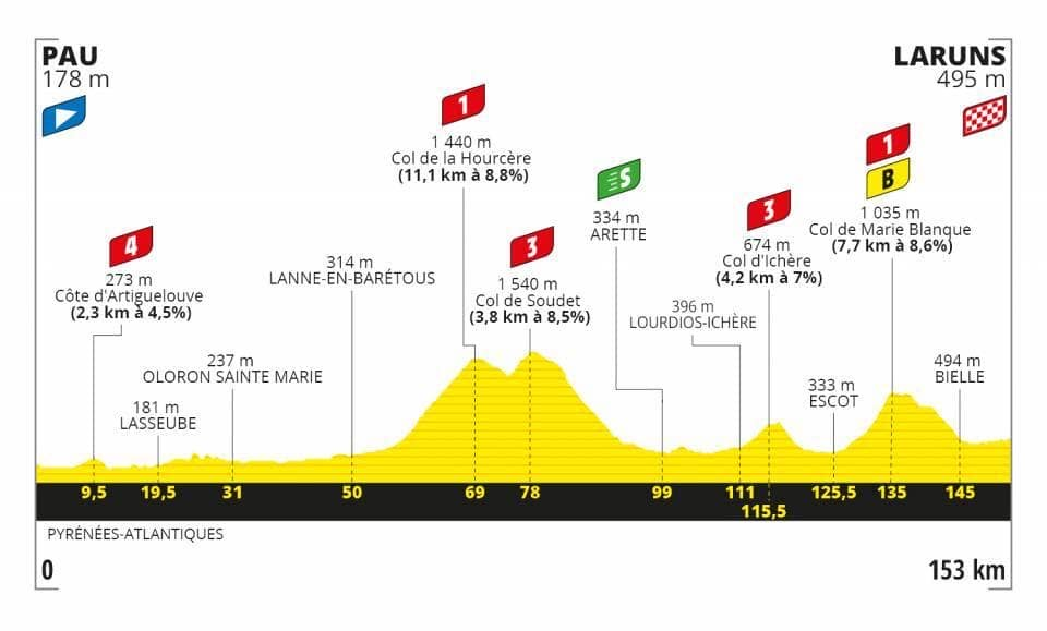 BFB388DF 5F9E 445C 8A7F A95650239A87 - Tour de Francia 2020: Pirineos, primer gran test