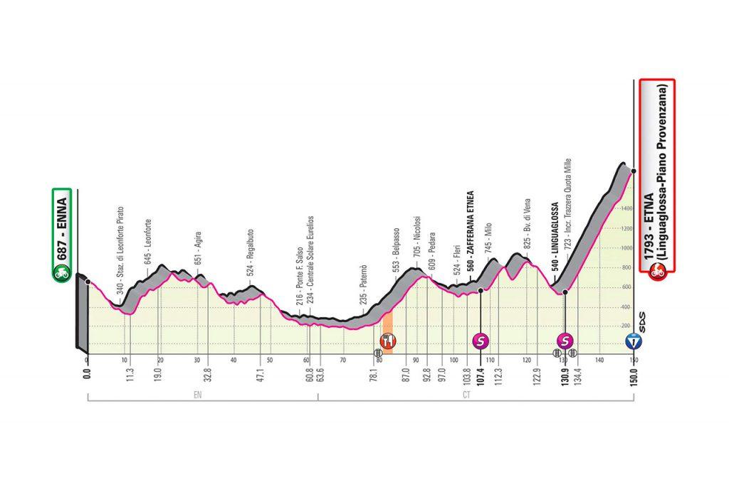 giro de italia 2020 monte etna 1024x682 - Diego Ulissi conquista el repecho final de Agrigento
