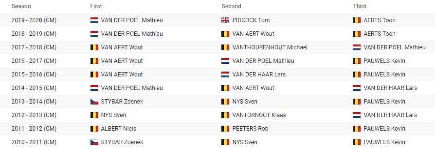 image 1 - Campeonato del mundo de Ciclocross 2021 - Oostende