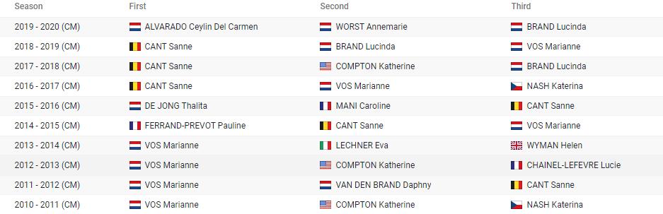 image 2 - Campeonato del mundo de Ciclocross 2021 - Oostende