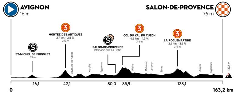 1A10EDFF F5E7 4D13 AFBE 4A095B69130E - Tour de La Provence 2021. Vuelve el espectáculo al ciclismo en Francia.