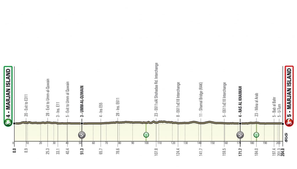 6F0727D3 ABBB 4444 8DAF 6007DD2D95B3 1024x585 - Pogacar vence a Yates y afianza su liderato en el UAE Tour