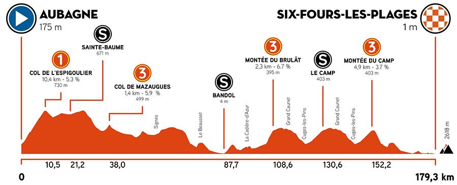 8AFA6D9F 9618 4C65 80EC 14A6BFE375DA - Tour de La Provence 2021. Vuelve el espectáculo al ciclismo en Francia.