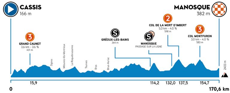 BA8B2E30 4BF0 4420 ACBC 22C82EE4EE5C - Tour de La Provence 2021. Vuelve el espectáculo al ciclismo en Francia.