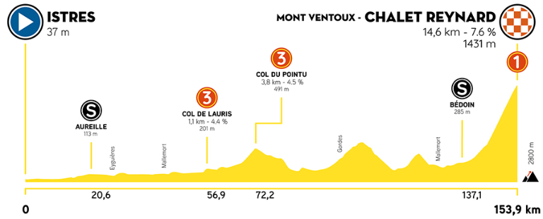 E550E825 6754 46B7 9F02 7D8B94201425 - Tour de La Provence 2021. Vuelve el espectáculo al ciclismo en Francia.