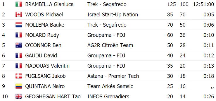 TOP10 - Tour des Alpes Maritimes et du Var 2021: Una carrera en segundos para Brambilla