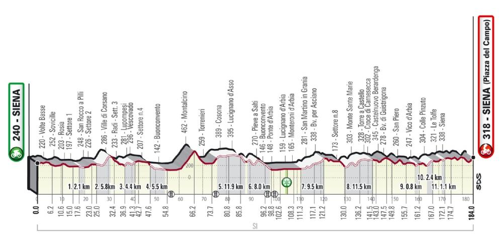confirmados los recorridos de la strade bianche 002 - Strade Bianche confirma sus recorridos para la edición de 2021