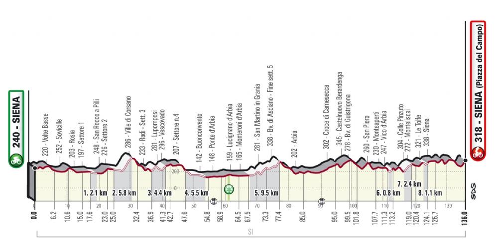 fem confirmados los recorridos de la strade bianche 006 - Strade Bianche confirma sus recorridos para la edición de 2021