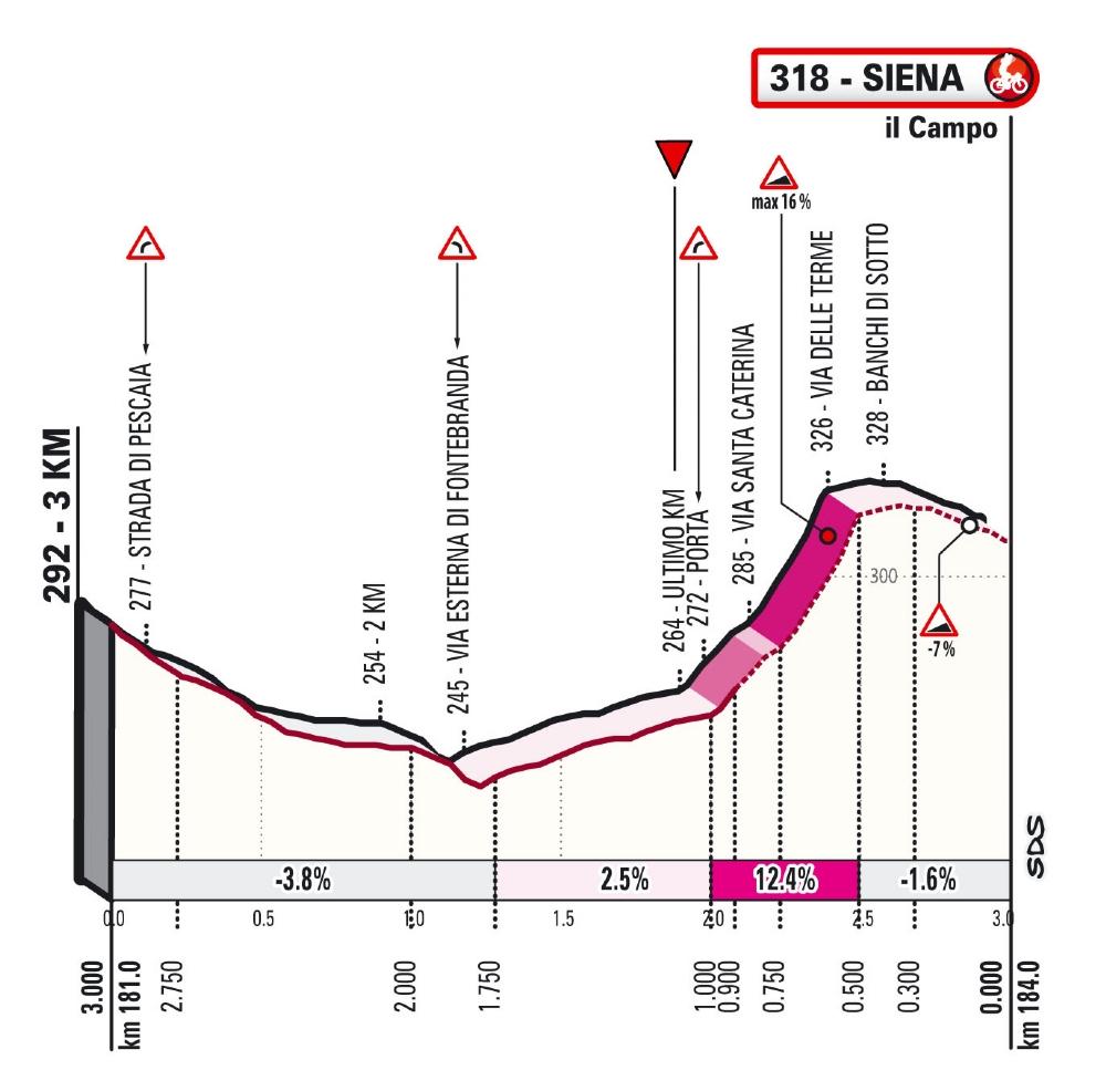 final confirmados los recorridos de la strade bianche 004 - Strade Bianche confirma sus recorridos para la edición de 2021