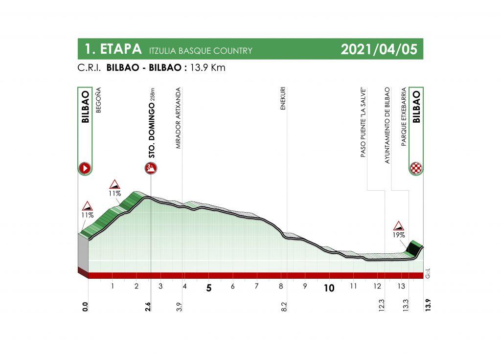itzulia 2021 etapa 1 1024x724 - Itzulia 2021: duelo Pogacar-Roglic con sabor a 'Tour'