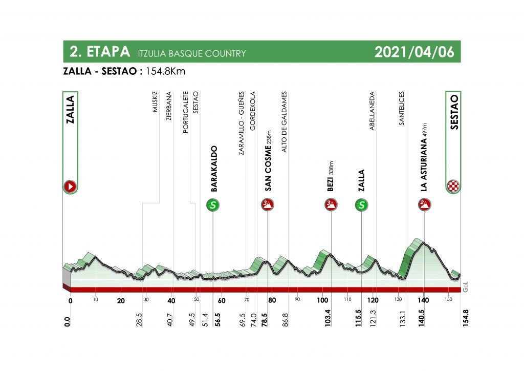itzulia 2021 etapa 2 1024x724 - Itzulia 2021: duelo Pogacar-Roglic con sabor a 'Tour'