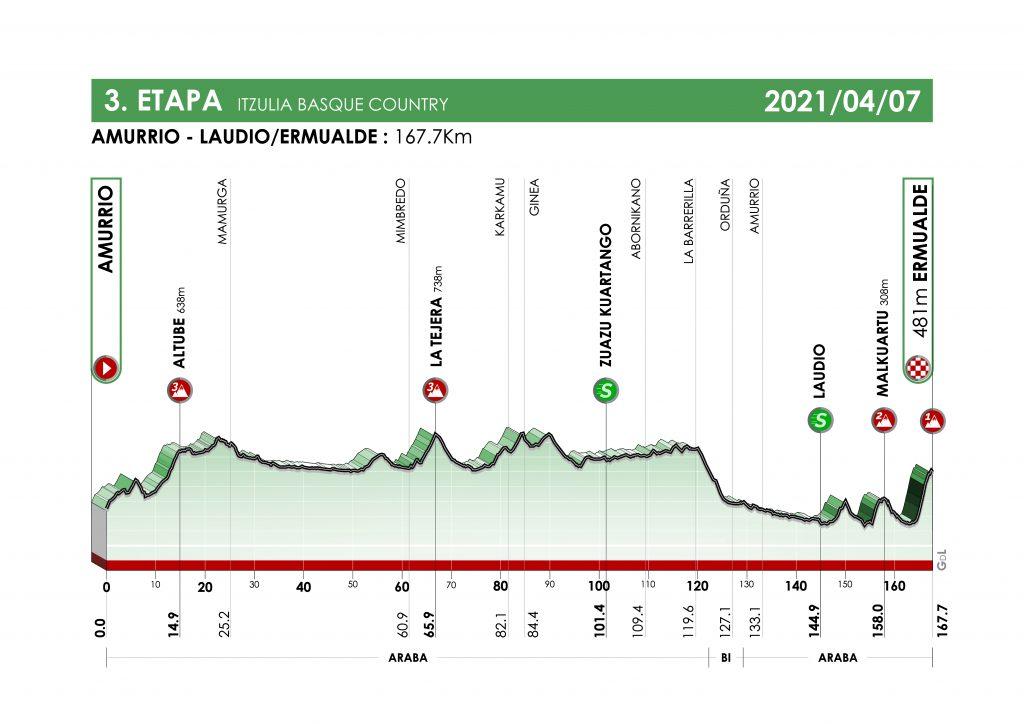 itzulia 2021 etapa 3 1024x724 - Itzulia 2021: duelo Pogacar-Roglic con sabor a 'Tour'