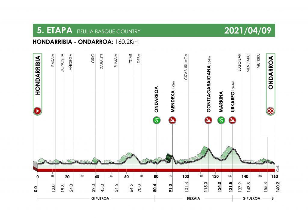 itzulia 2021 etapa 5 1024x724 - Itzulia 2021: duelo Pogacar-Roglic con sabor a 'Tour'