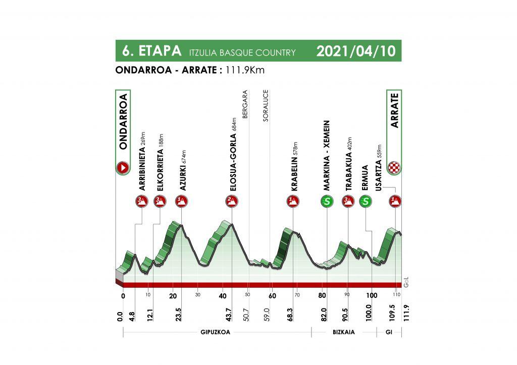 itzulia 2021 etapa 6 1024x724 - Itzulia 2021: duelo Pogacar-Roglic con sabor a 'Tour'