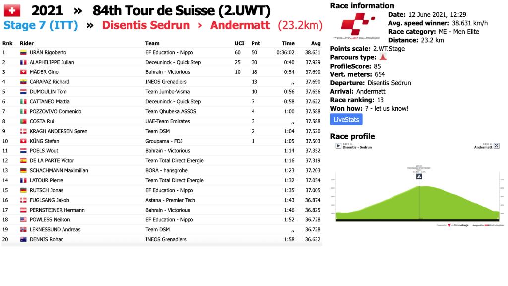 CRI Tour de Suiza 2021 1024x576 - Ahora más que nunca, Tour de Francia