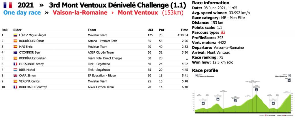 Mont Vetoux 2021 1024x423 - Ahora más que nunca, Tour de Francia